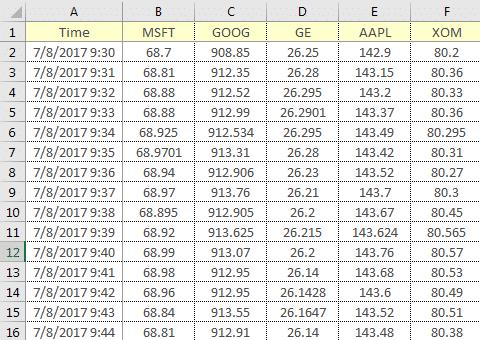 Historical data