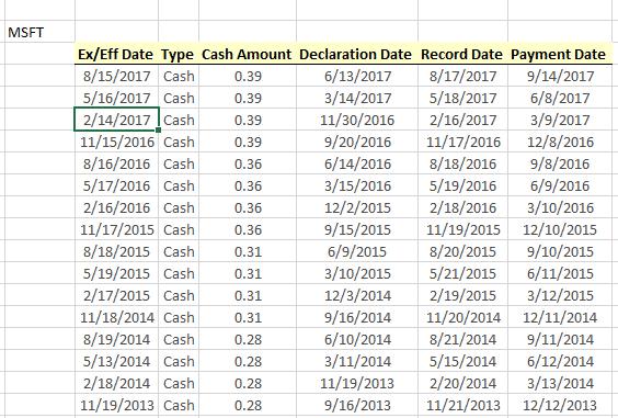 Dividend stocks calculator