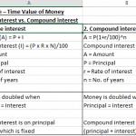 Time Value of Money (Excel Formula - Calculator)