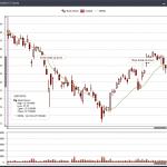 MarketXLS Charts – Candlestick Charts