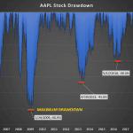Stock Drawdown