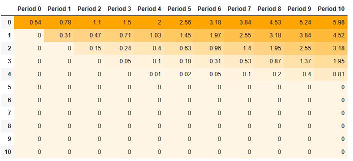 Binomial Option Model - Option Premium