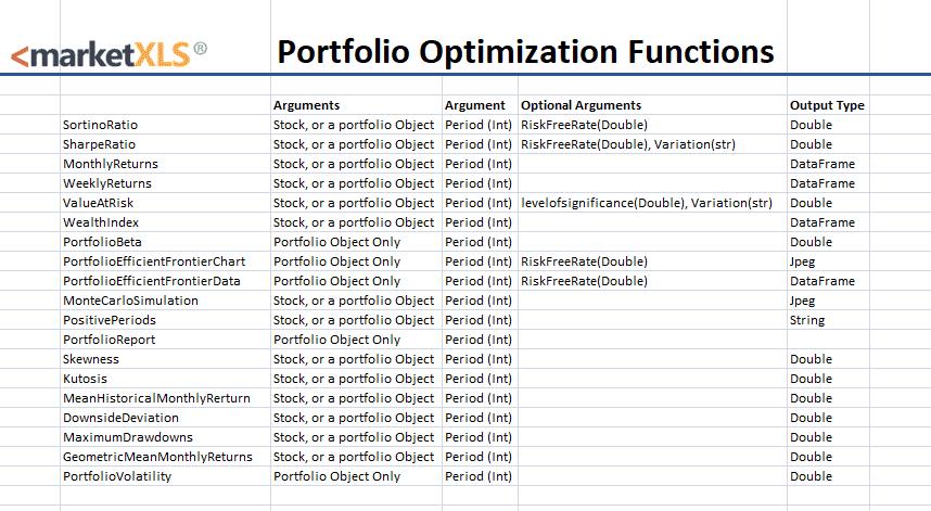 Portfolio Optimisation