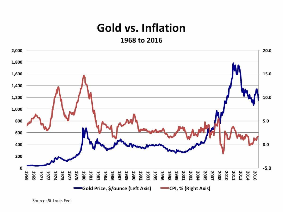 Gold-vs-Inflation