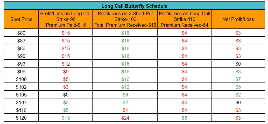 Long Call Butterfly Schedule