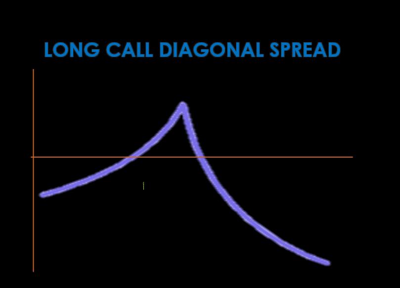 Long Call diagonal spread