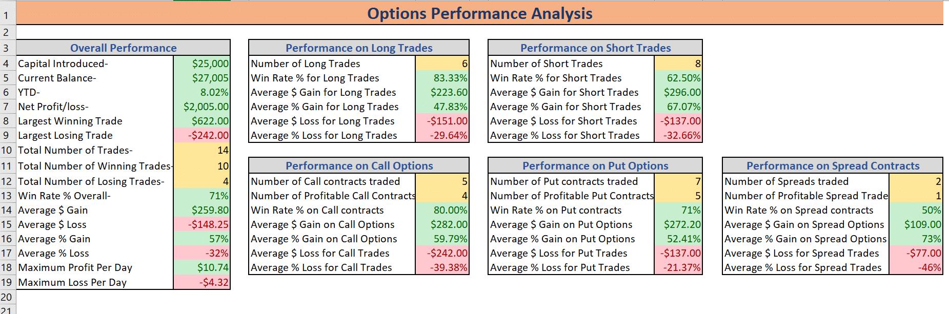 Options performance analysis