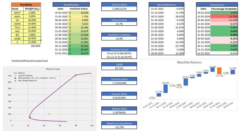 Portfolio Risk Management - MarketXLS Template