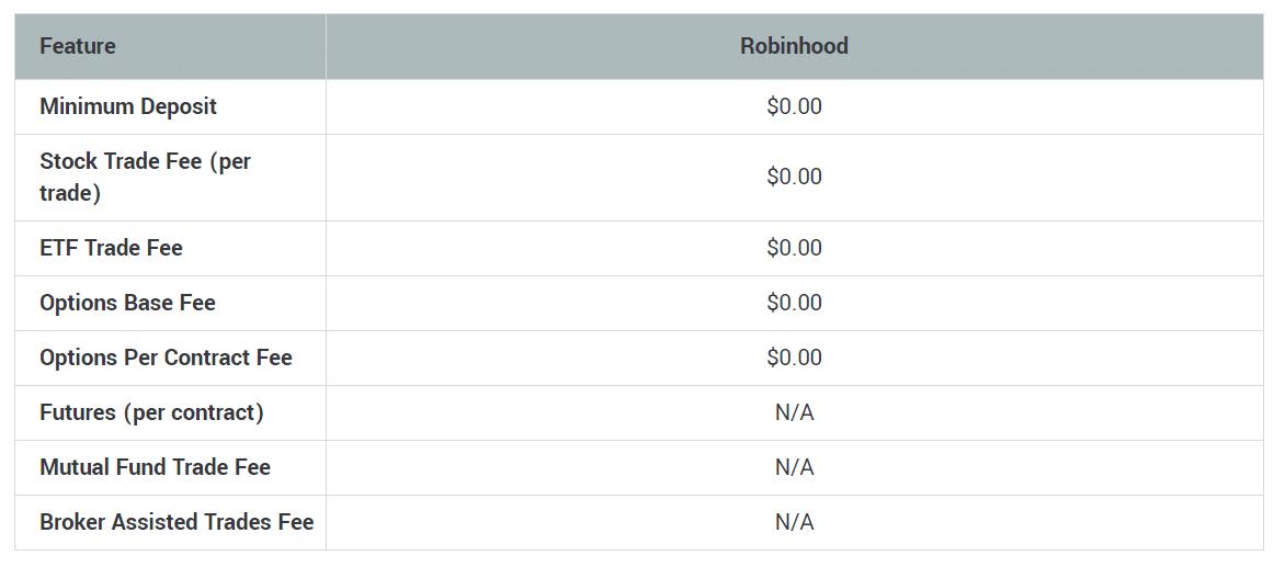 Robinhood prices