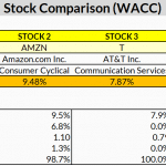 Stock WACC Analysis Excel Example (MarketXLS Template)