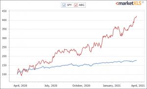 Asbury Automotive Group- 1 year chart