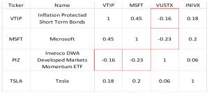 Correlation Table of Risk Parity Portfolio