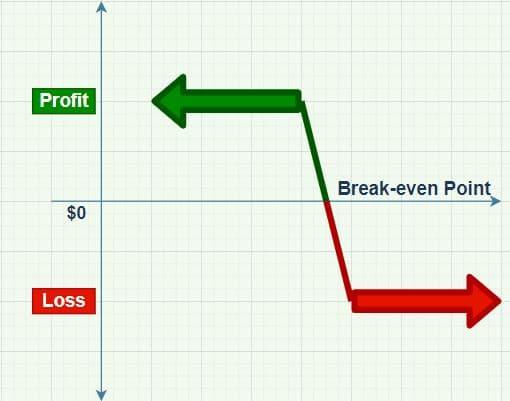 Bear call spread options strategy