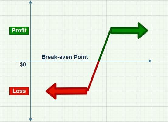 Bull Put Spread Options Strategy