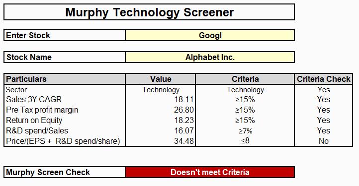 Murphy Technology Screen Template