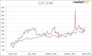 iRobot Corporation-1 year chart
