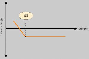 long put diagram