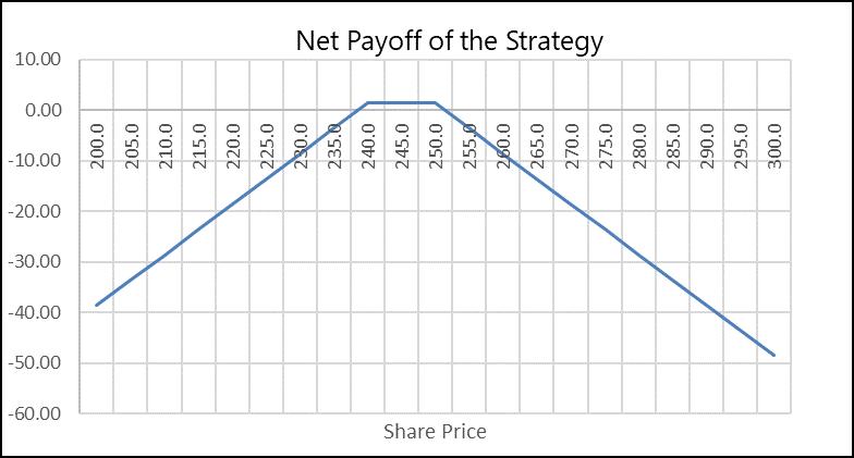 Profit in Short Strangle Option Strategy
