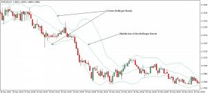 bollinger bands indicators