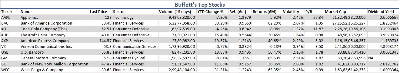 Buffet's Top Stocks