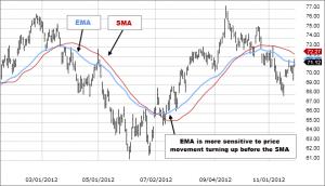 EMA indicators