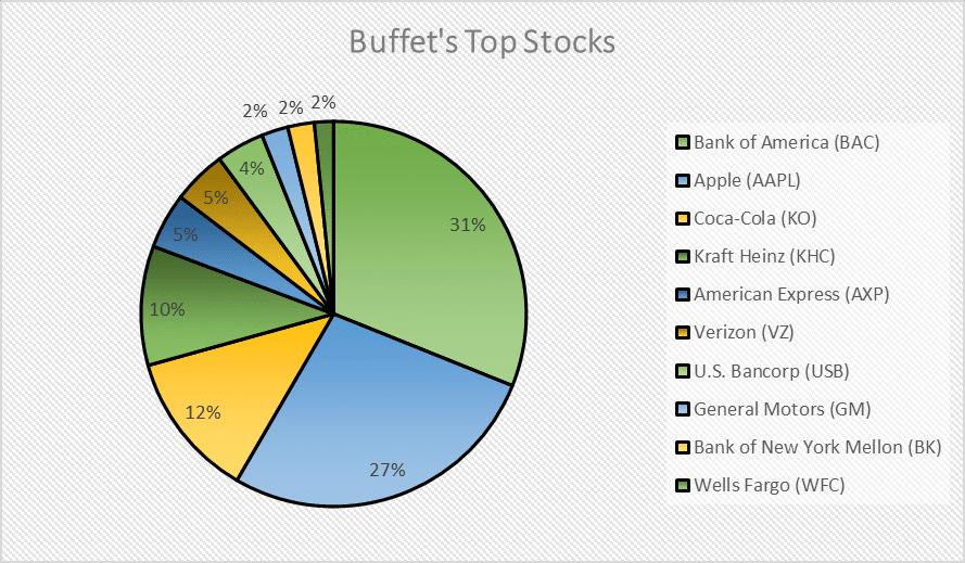 Warren Buffet Portfolio