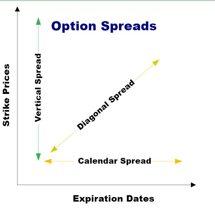 Options Spread
