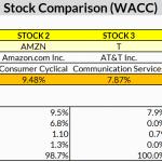 Wacc Analysis (Stock Comparison