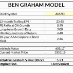 Ben Graham Valuation Model