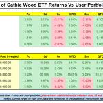 Cathie Wood Vs User Portfolio Strategy