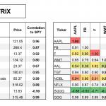 Correlation Matrix R