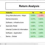 Returns Analysis - Mtd, Ytd, 3 Month
