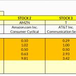 Leverages Analysis - Low Debt Companies (Ratio Analysis)