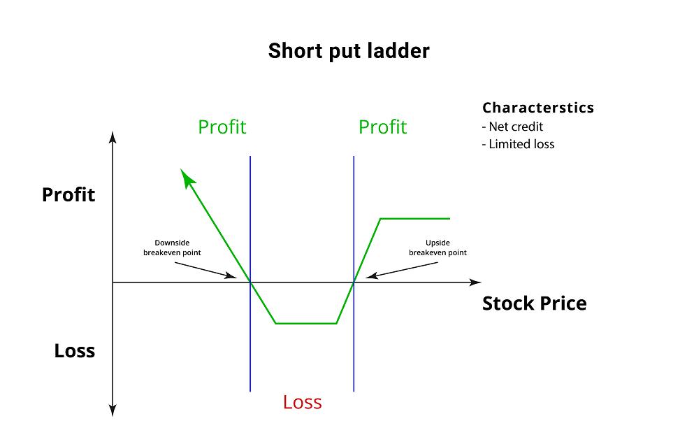 short put ladder breakeven points