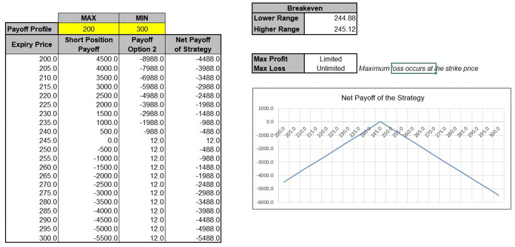 Profit Loss Potential