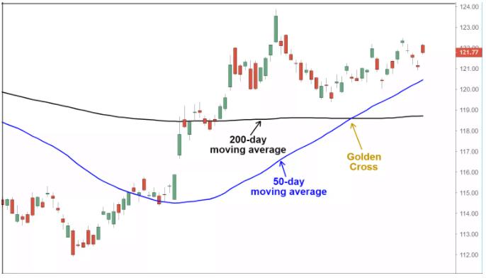 Technical Indicators - Golden Cross