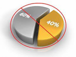 60%Stocks 40%Bonds