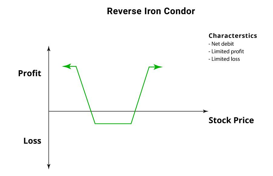 Reverse Iron Condor