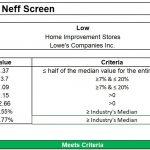 Neff Screen (Filtering Stocks With MarketXLS Template)