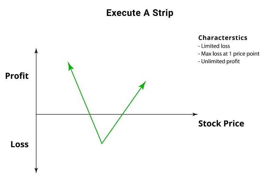 Strip Straddle