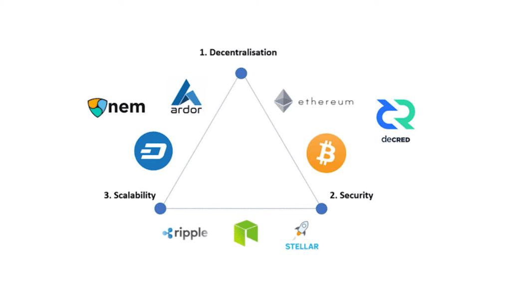 Blockchain Trillema