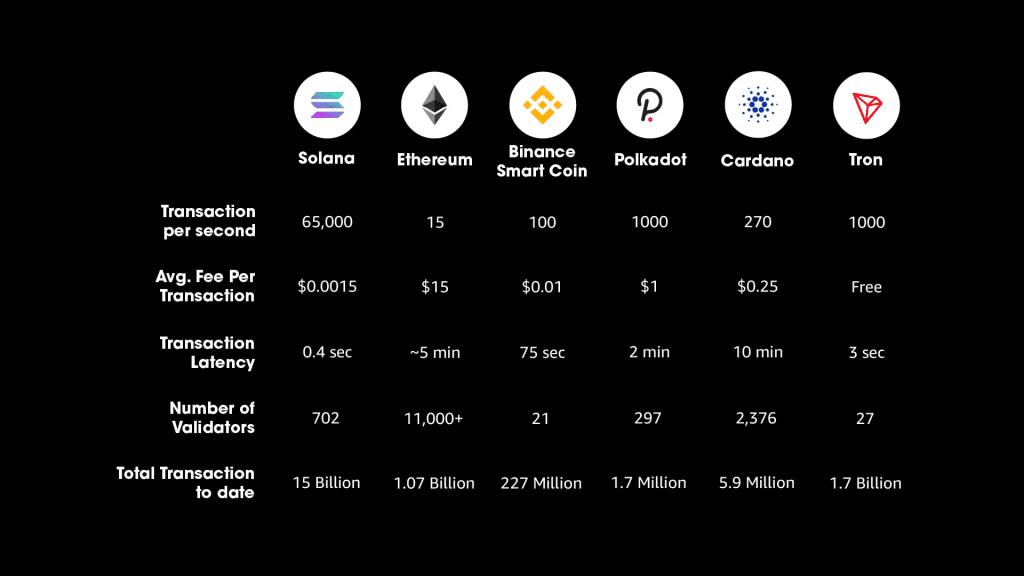 Solana Ethereum Bitcoin