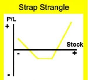 Strap Strangle
